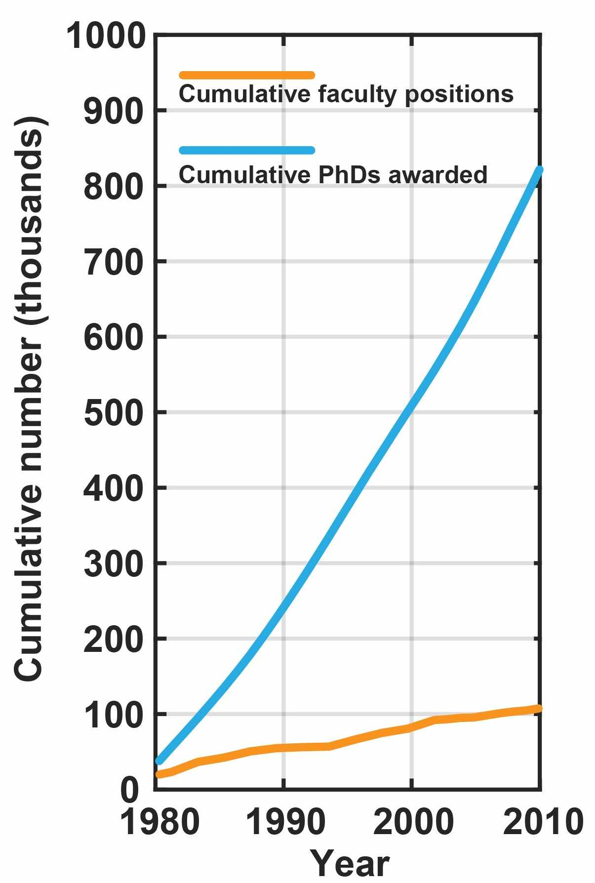 New faculty positions Vs New PhDs