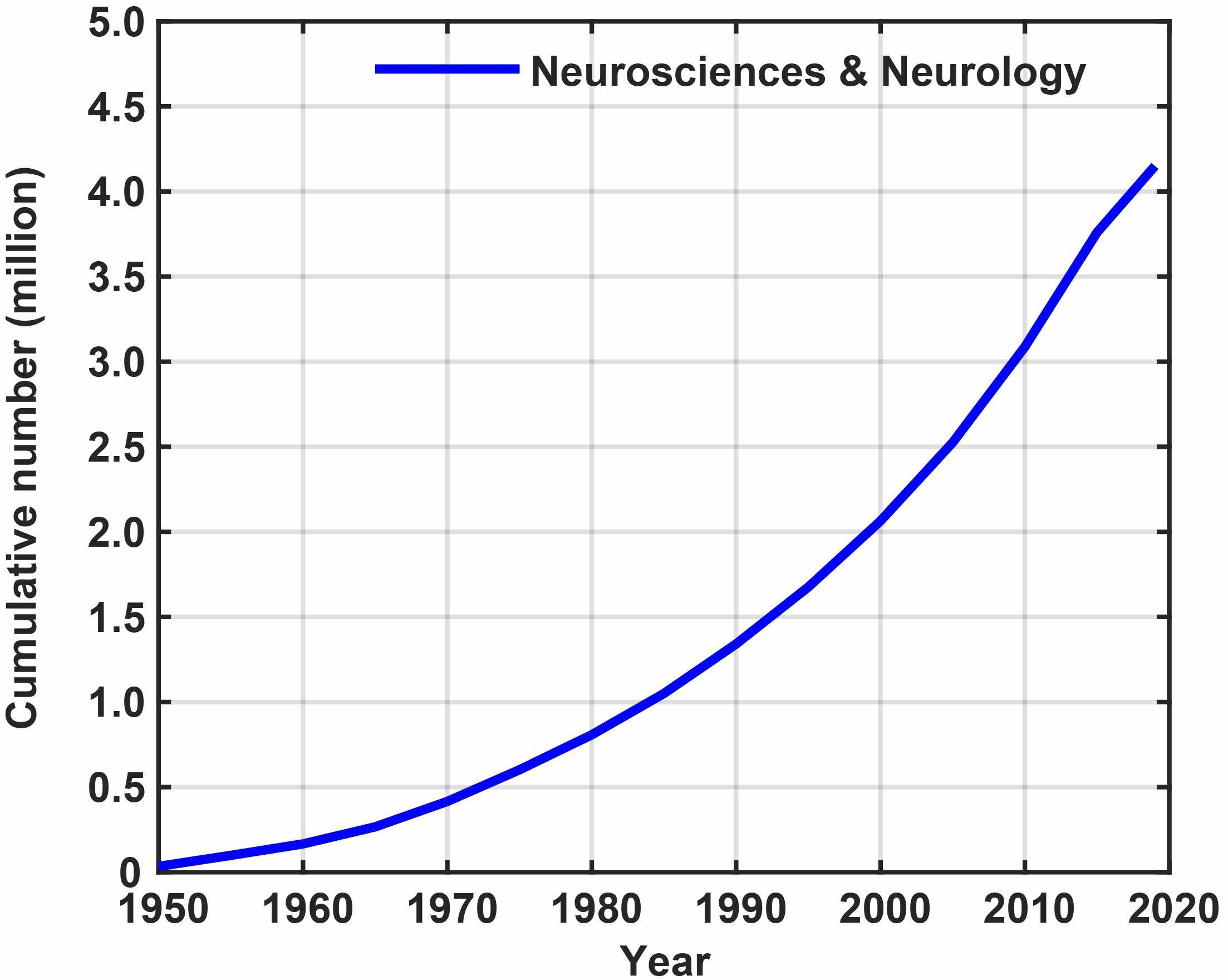Publications trend in Neurosciences & Neurology