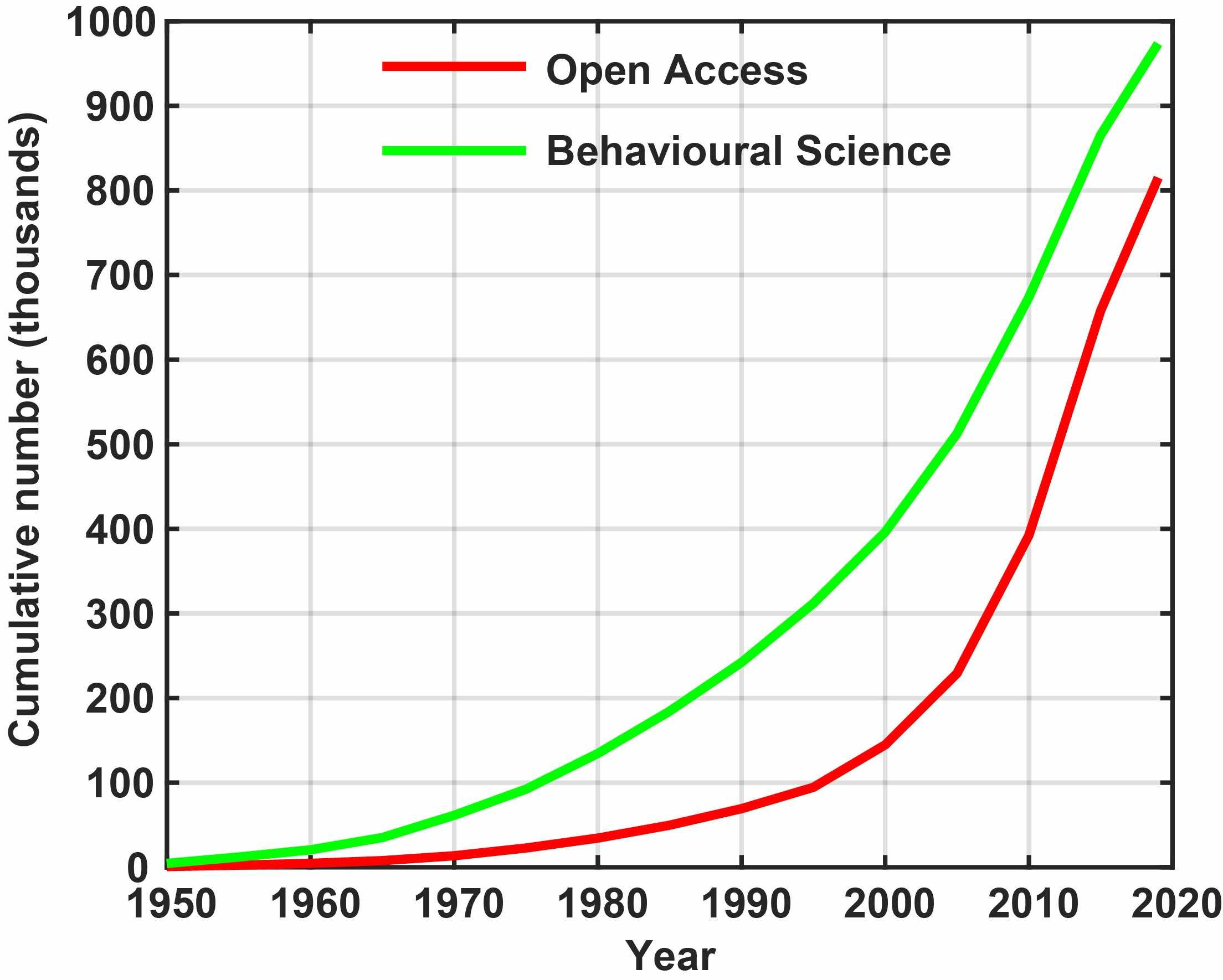 Publications trend in Behavioural Science and Open Access Publications