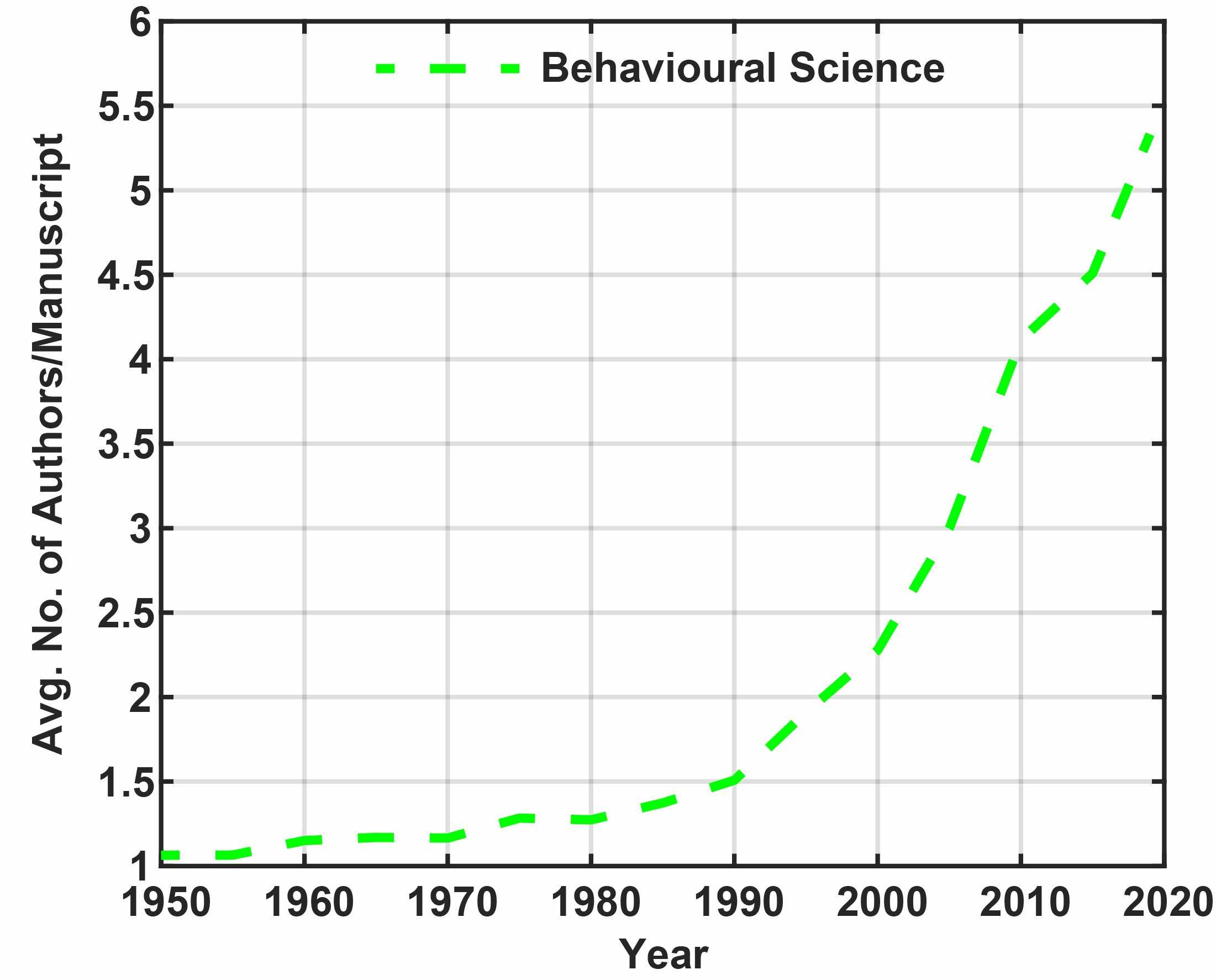 Increasing trend in number of authors per manuscript in Behavioural Science