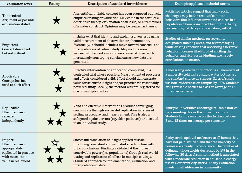 The THEARI rating system